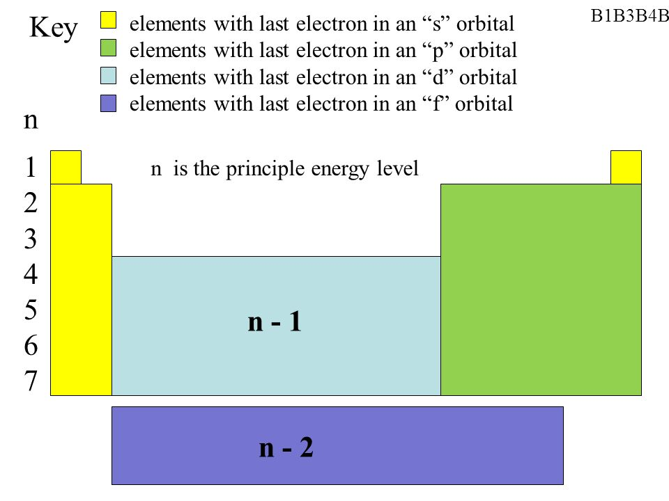 B1B3B4B5B7B8 Begin Key. elements with last electron in an s orbital. elements with last electron in an p orbital.