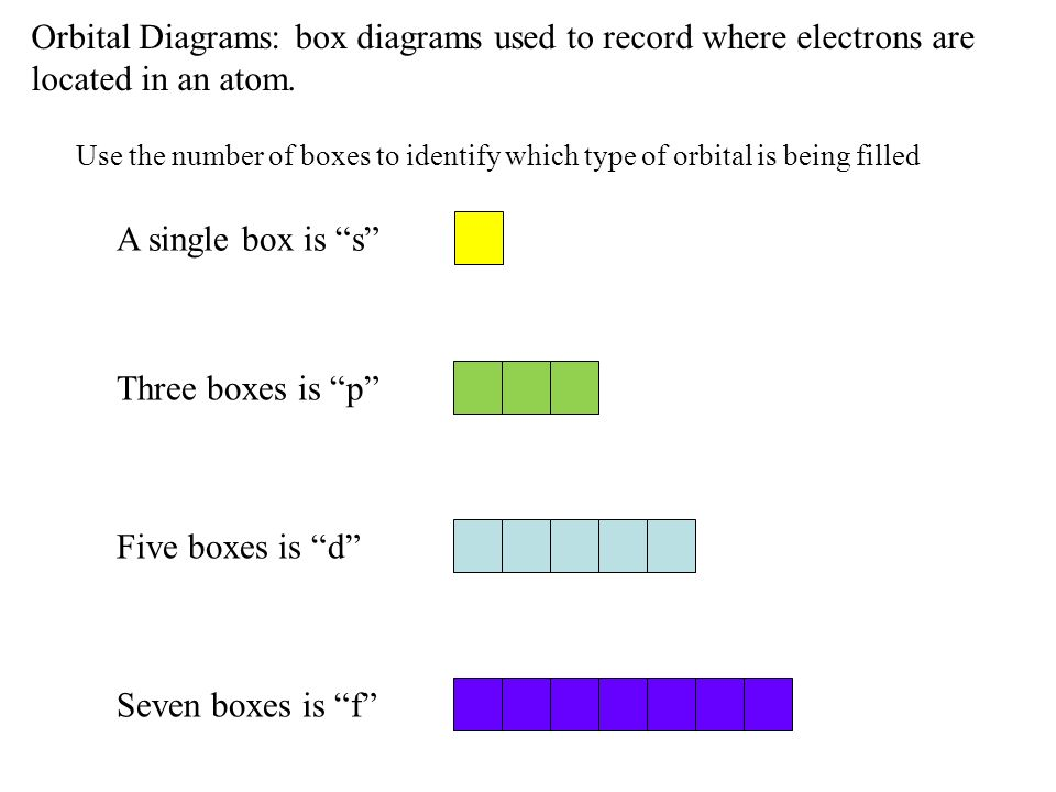 Orbital Diagrams: box diagrams used to record where electrons are located in an atom.
