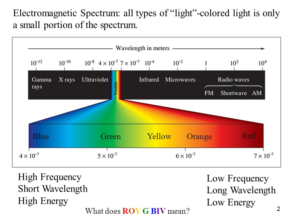 Electromagnetic Spectrum: all types of light -colored light is only a small portion of the spectrum.