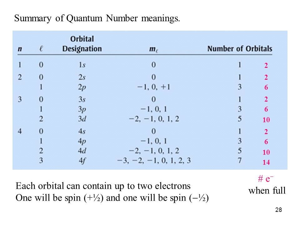 Summary of Quantum Number meanings.