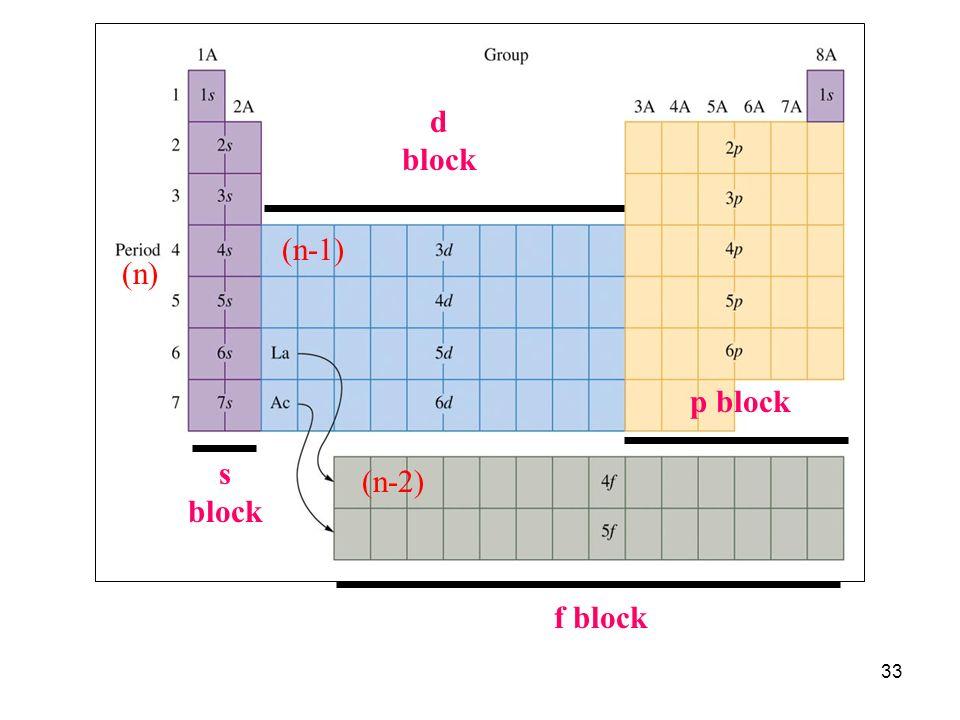 d block (n-1) (n) p block s block (n-2) f block