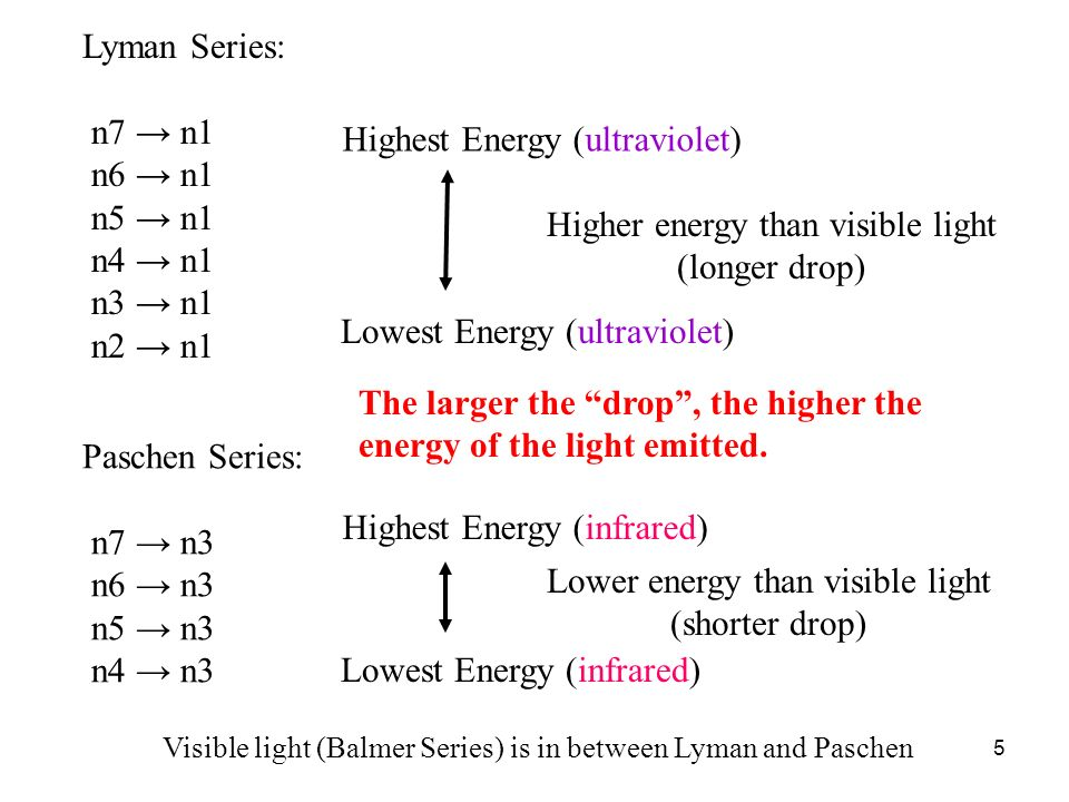 Highest Energy (ultraviolet)