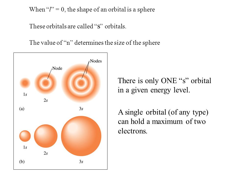 There is only ONE s orbital in a given energy level.