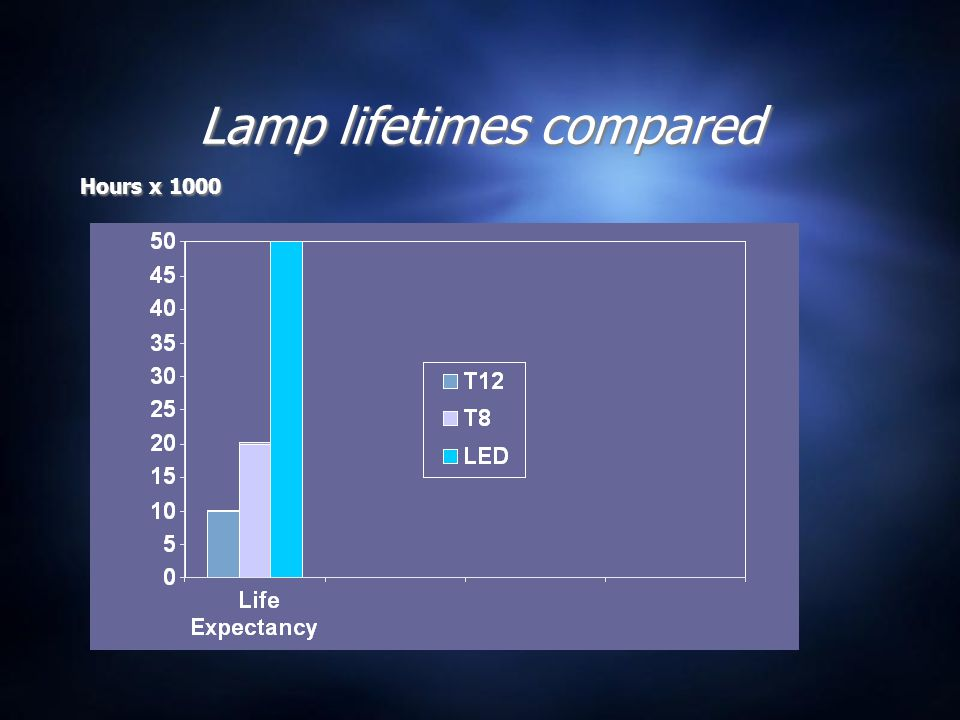 Lamp lifetimes compared