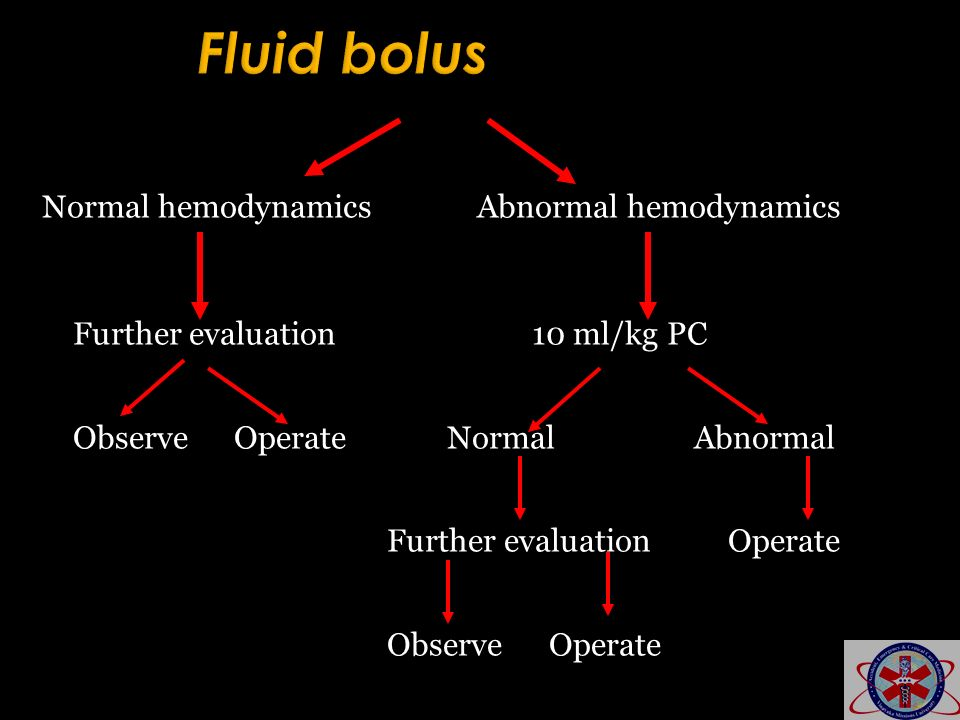 Fluid bolus Normal hemodynamics Abnormal hemodynamics
