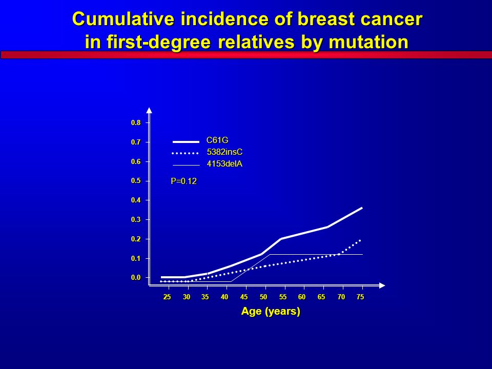 Cumulative incidence of breast cancer in first-degree relatives by mutation