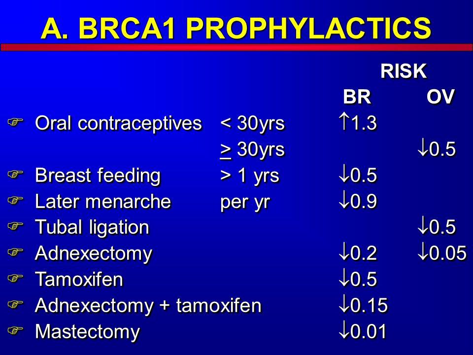 A. BRCA1 PROPHYLACTICS RISK BR OV
