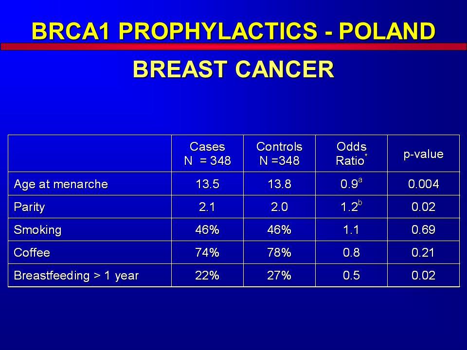 BRCA1 PROPHYLACTICS - POLAND