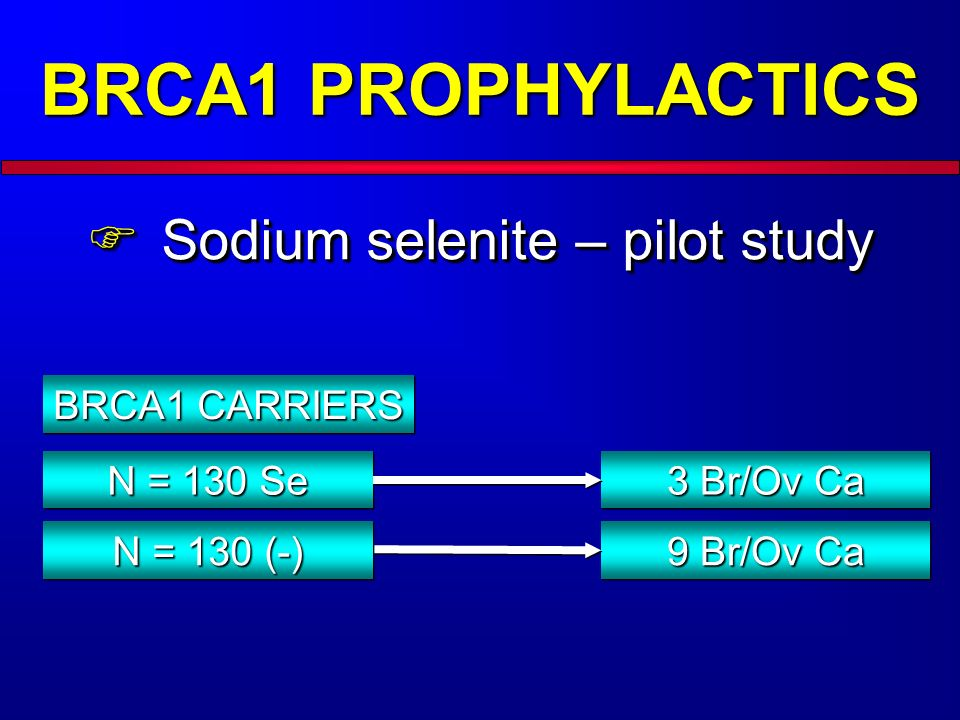 BRCA1 PROPHYLACTICS Sodium selenite – pilot study BRCA1 CARRIERS