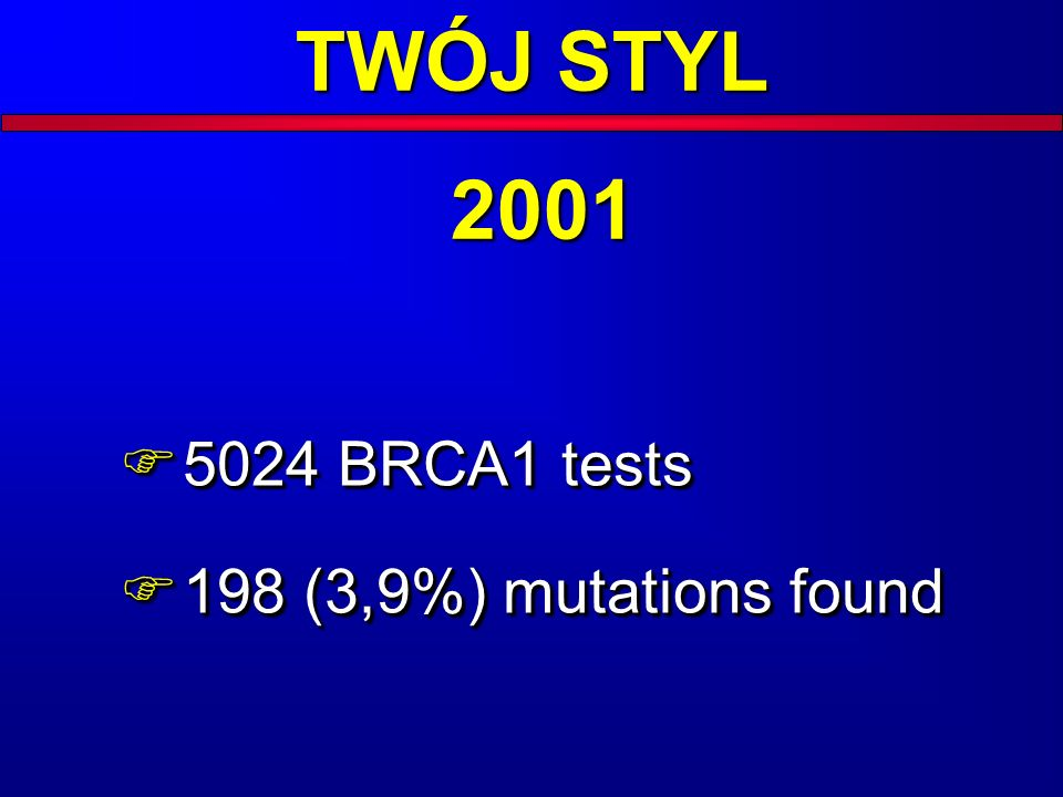 TWÓJ STYL 2001 5024 BRCA1 tests 198 (3,9%) mutations found