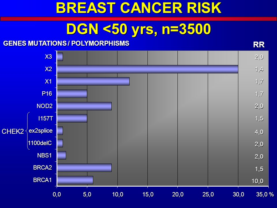 BREAST CANCER RISK DGN <50 yrs, n=3500