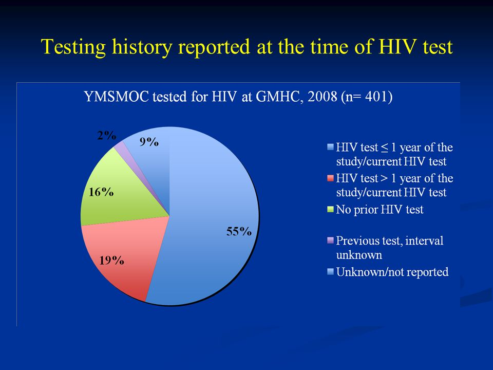Testing history reported at the time of HIV test