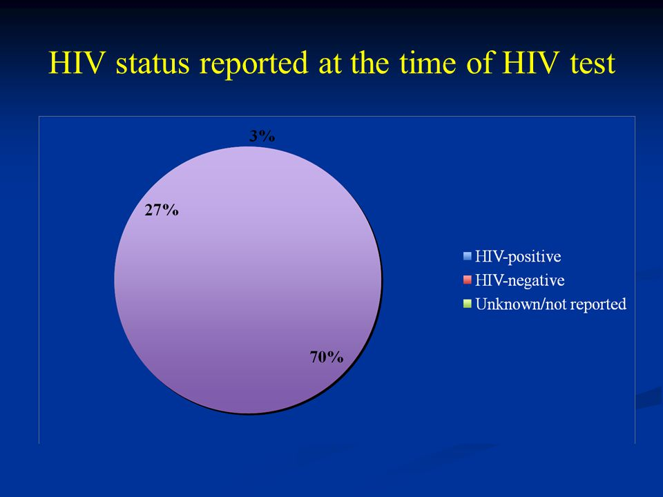 HIV status reported at the time of HIV test