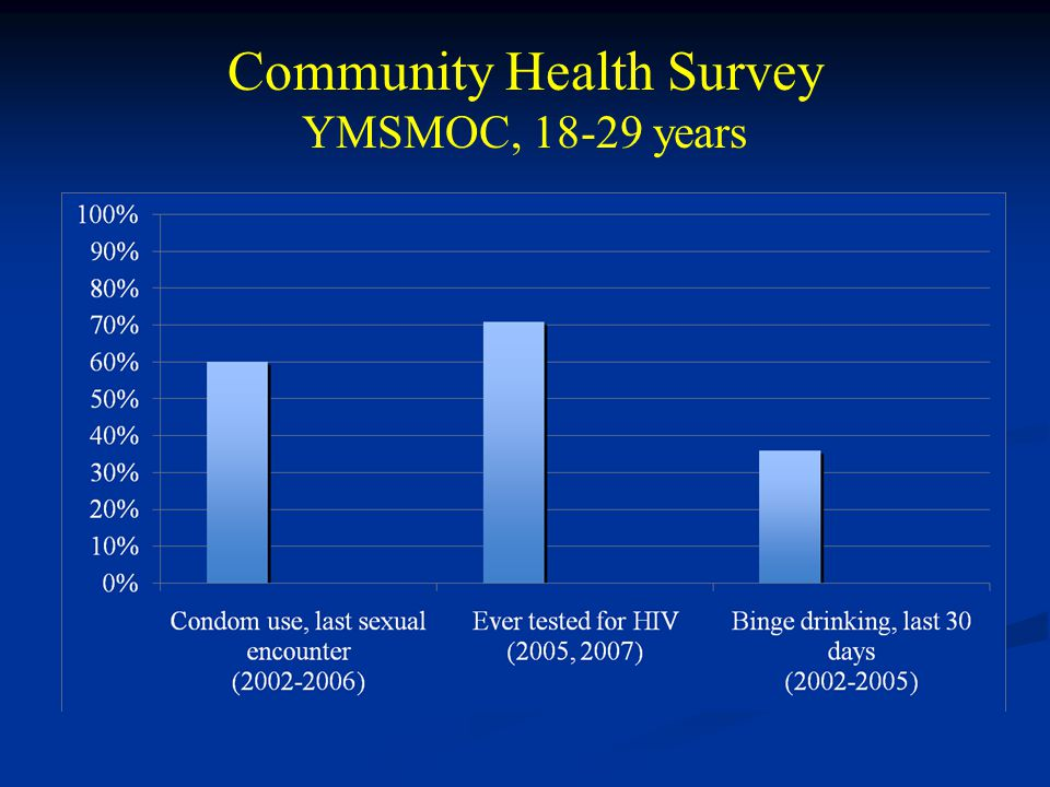 Community Health Survey YMSMOC, 18-29 years