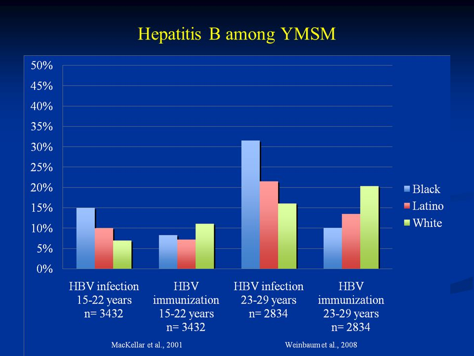 Hepatitis B among YMSM
