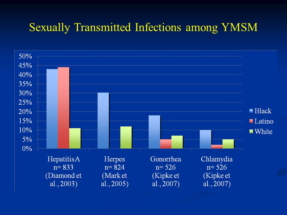 Sexually Transmitted Infections among YMSM
