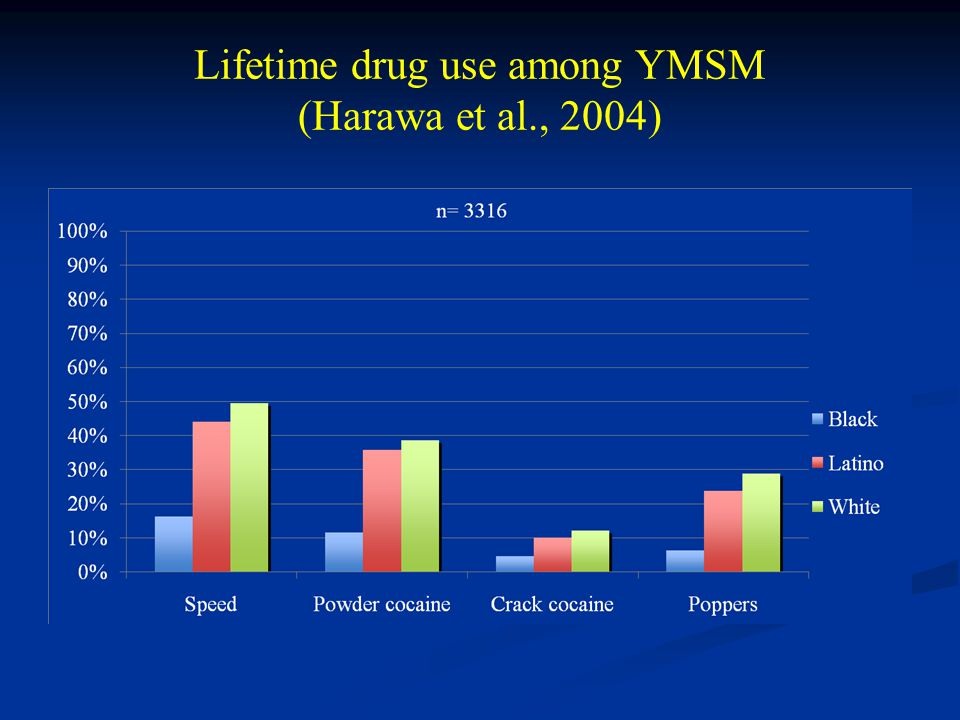 Lifetime drug use among YMSM (Harawa et al., 2004)
