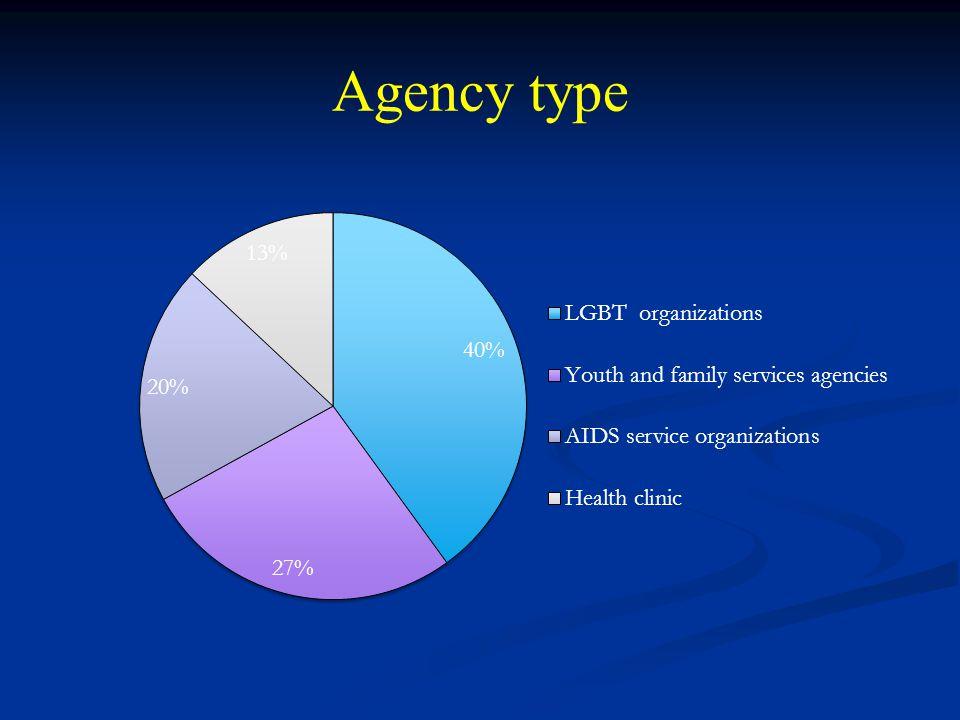 Agency type
