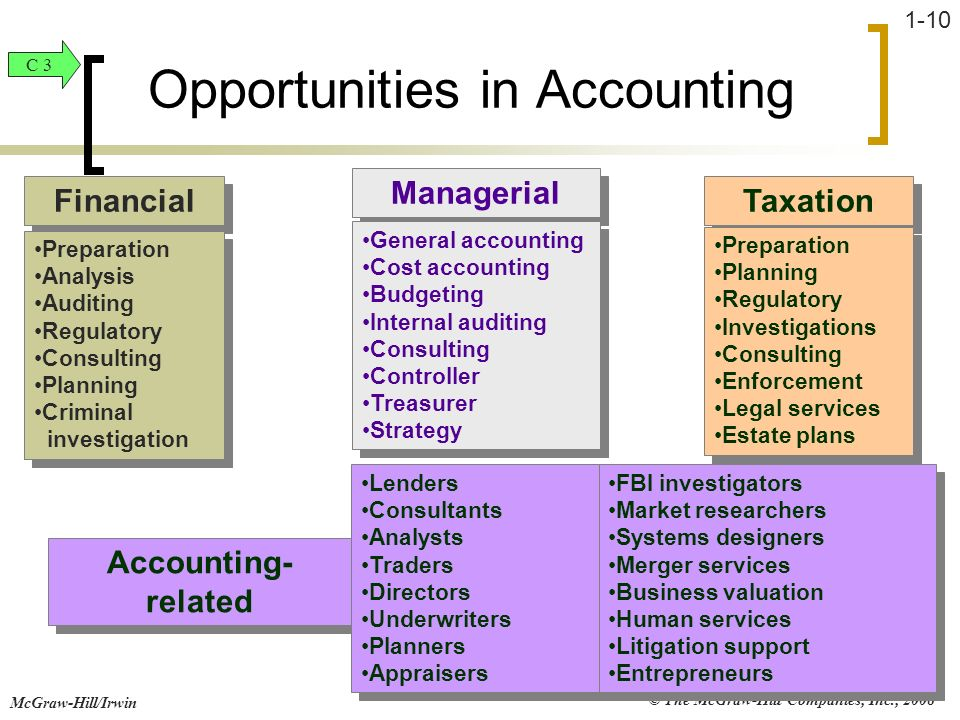 Opportunities in Accounting