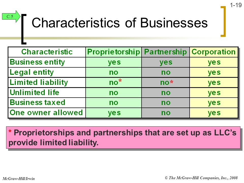 Characteristics of Businesses
