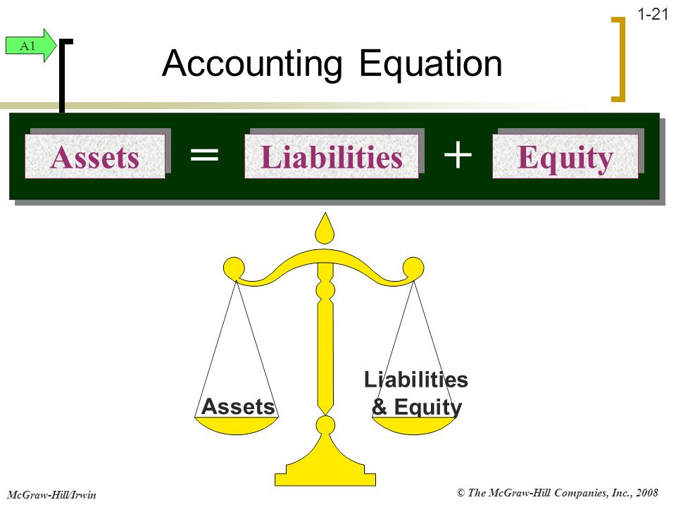 = + Accounting Equation Liabilities Equity Assets Liabilities & Equity