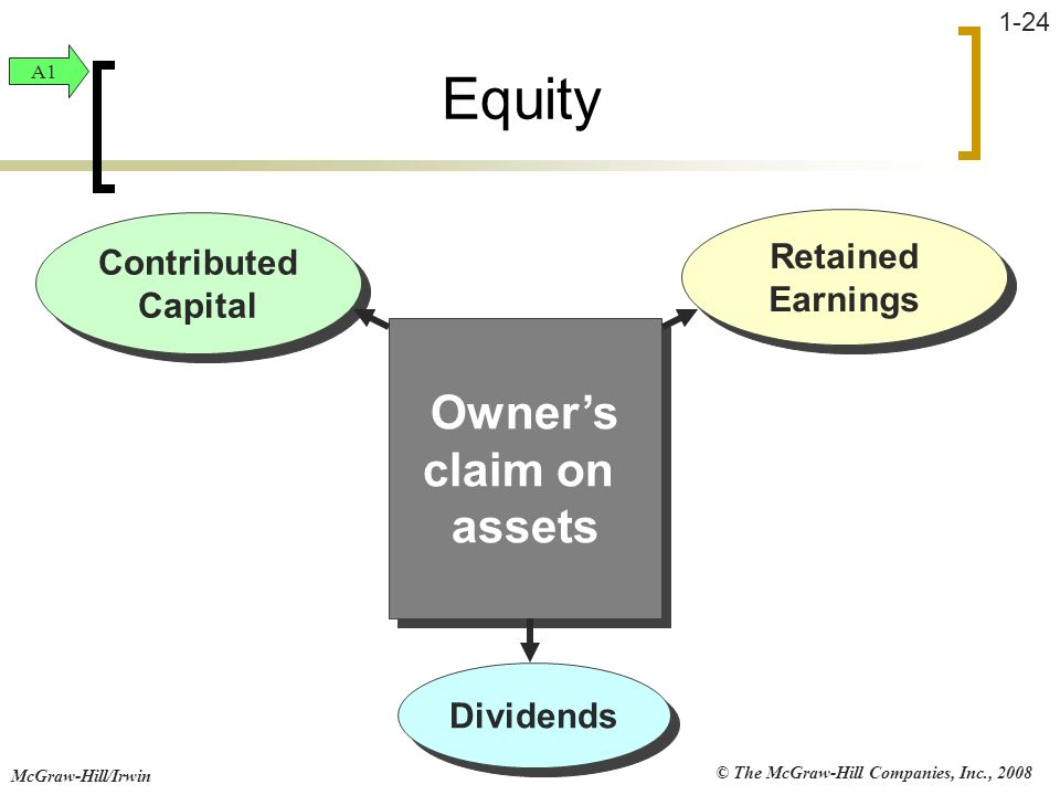 Equity Owner's claim on assets Retained Earnings Contributed Capital