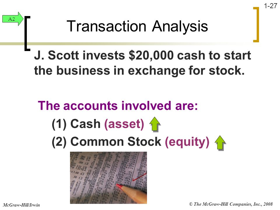 Transaction Analysis A2. J. Scott invests $20,000 cash to start the business in exchange for stock.