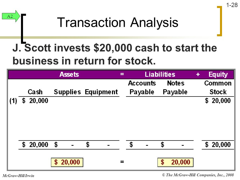 Transaction Analysis A2. J. Scott invests $20,000 cash to start the business in return for stock.
