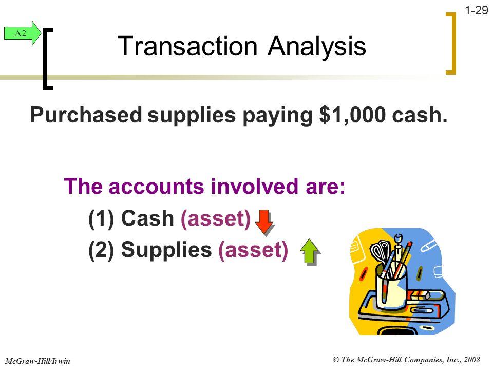 Transaction Analysis Purchased supplies paying $1,000 cash.
