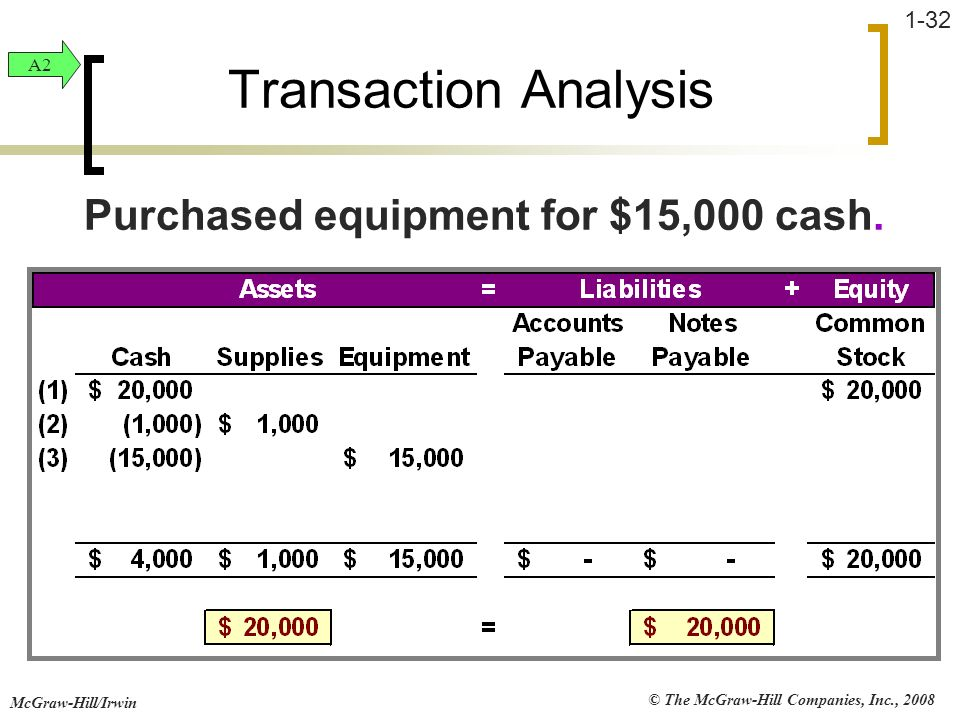 Purchased equipment for $15,000 cash.