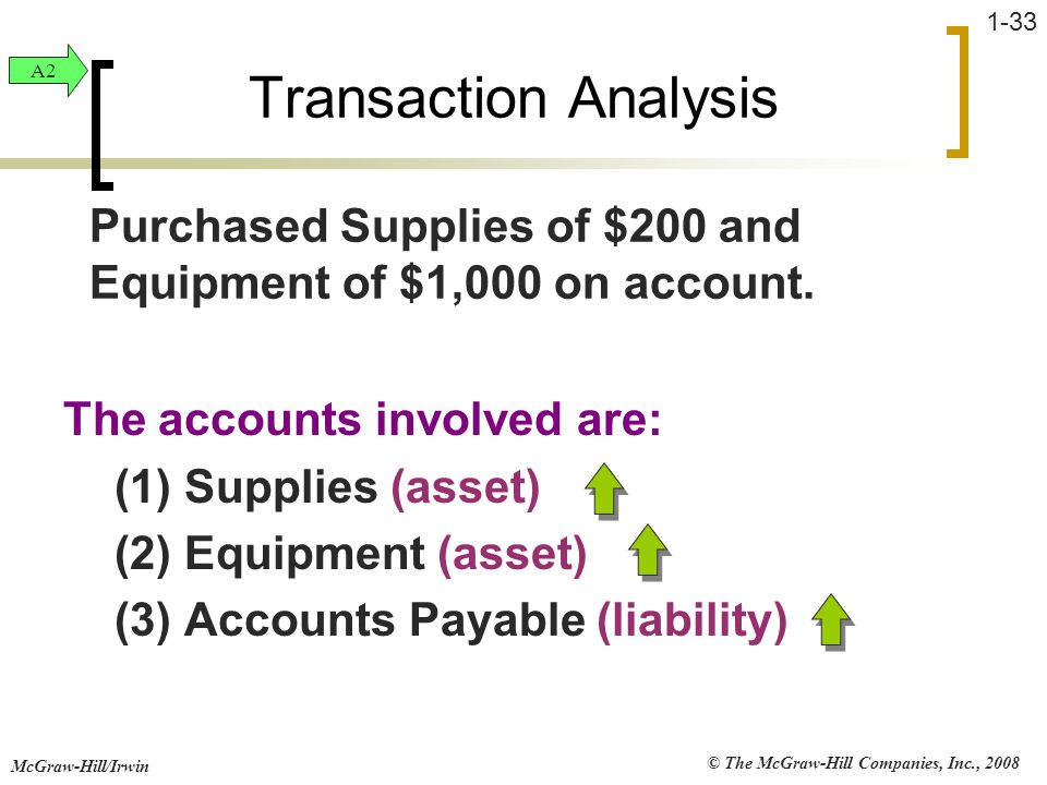 Transaction Analysis A2. Purchased Supplies of $200 and Equipment of $1,000 on account. The accounts involved are: