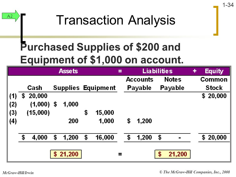 Transaction Analysis A2. Purchased Supplies of $200 and Equipment of $1,000 on account.