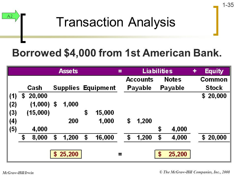 Borrowed $4,000 from 1st American Bank.