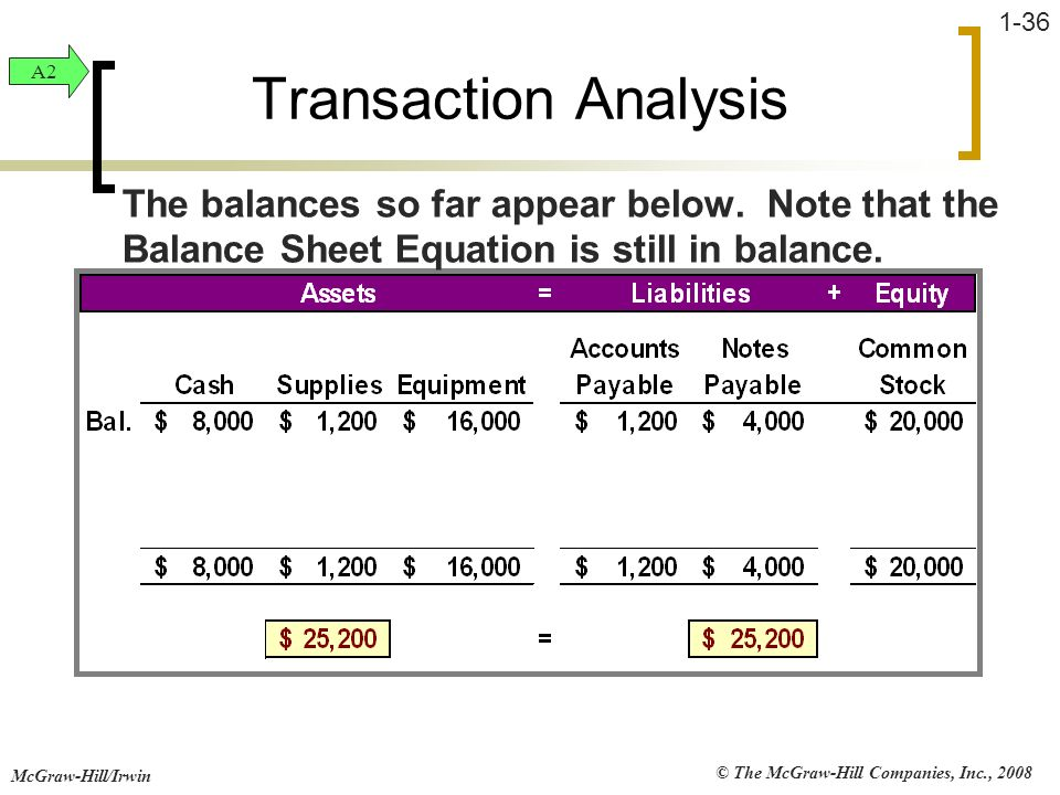Transaction Analysis A2. The balances so far appear below. Note that the Balance Sheet Equation is still in balance.