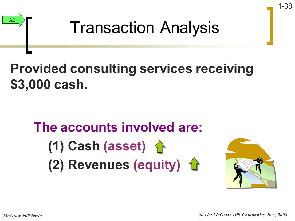 Transaction Analysis A2. Provided consulting services receiving $3,000 cash. The accounts involved are: