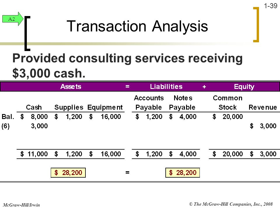 Transaction Analysis A2. Provided consulting services receiving $3,000 cash.