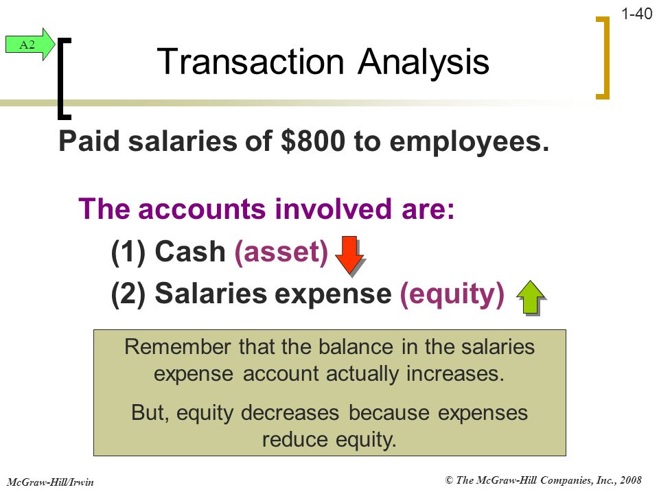 But, equity decreases because expenses reduce equity.