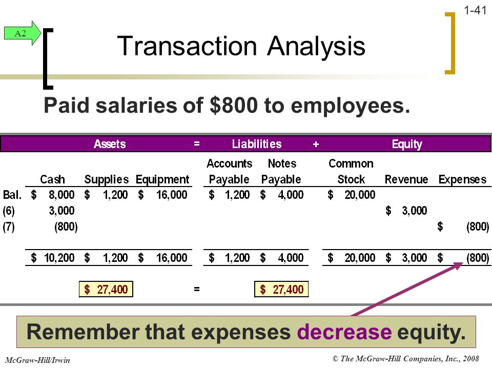 Remember that expenses decrease equity.