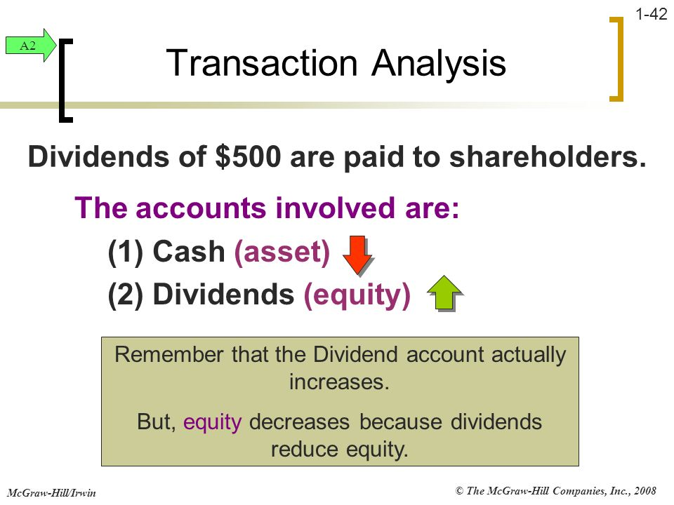 Dividends of $500 are paid to shareholders.