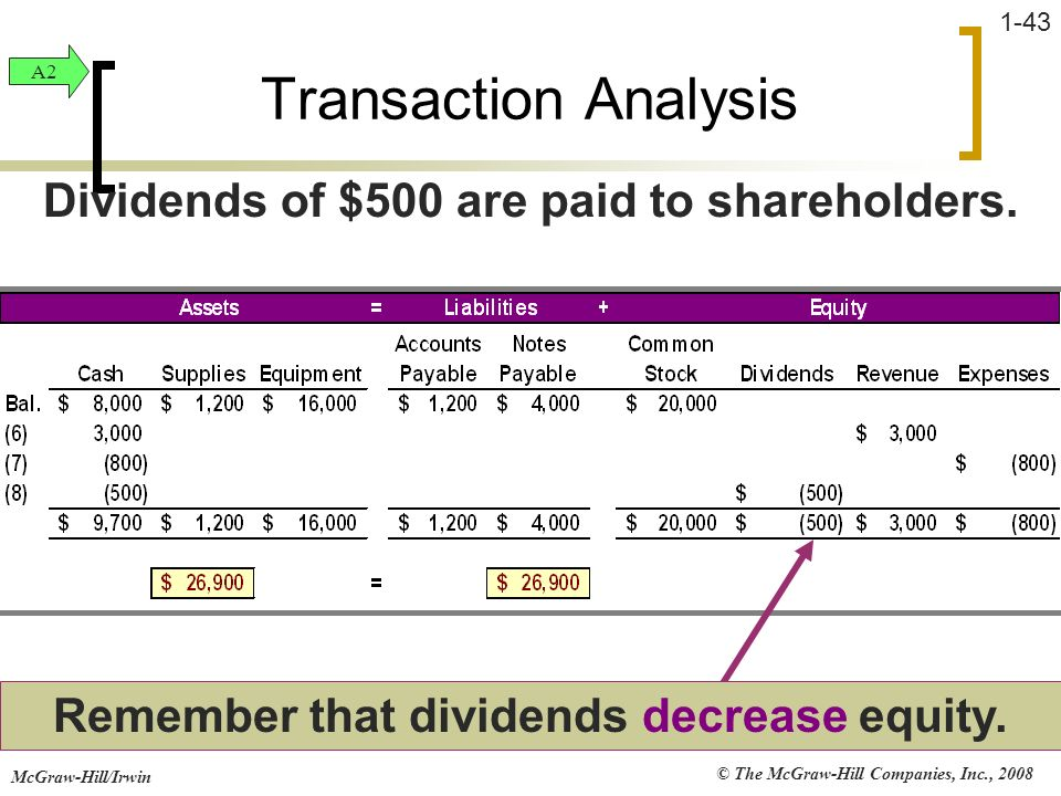 Transaction Analysis Dividends of $500 are paid to shareholders.