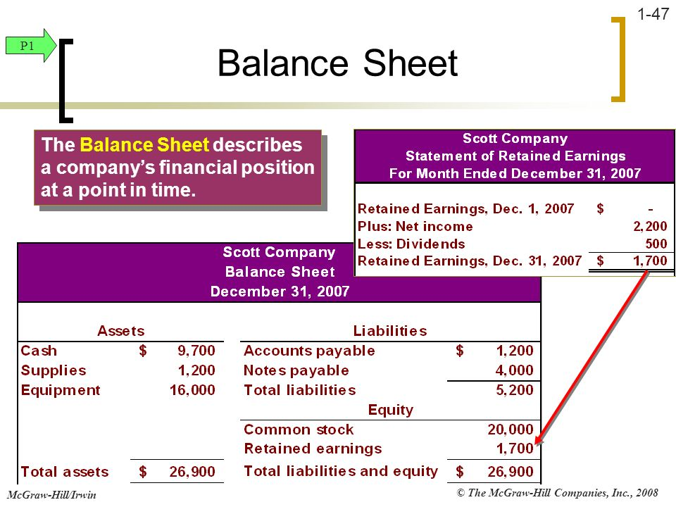 Balance Sheet P1. The Balance Sheet describes a company's financial position at a point in time.