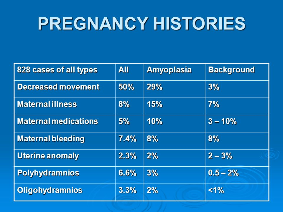 PREGNANCY HISTORIES 828 cases of all types All Amyoplasia Background