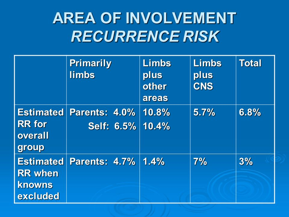 AREA OF INVOLVEMENT RECURRENCE RISK