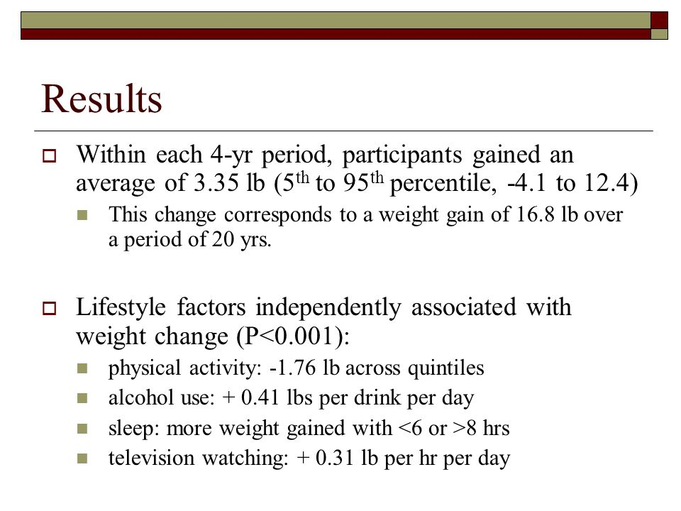 ResultsWithin each 4-yr period, participants gained an average of 3.35 lb (5th to 95th percentile, -4.1 to 12.4)