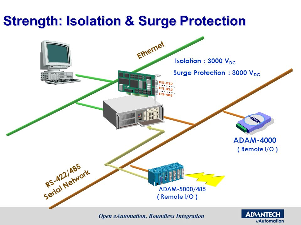 Strength: Isolation & Surge Protection
