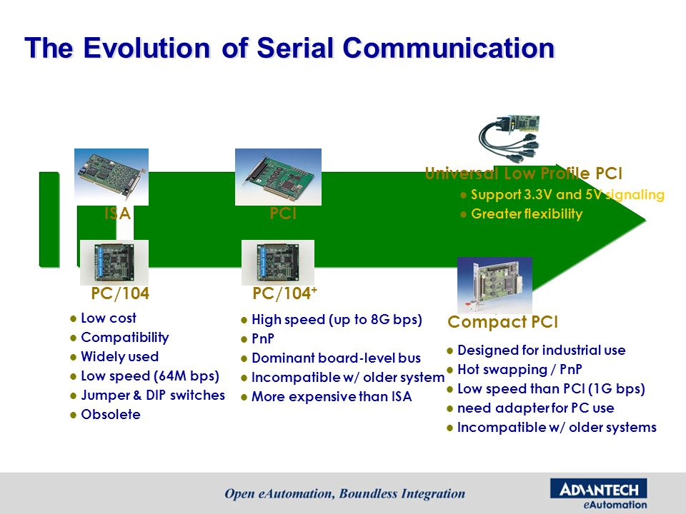 The Evolution of Serial Communication