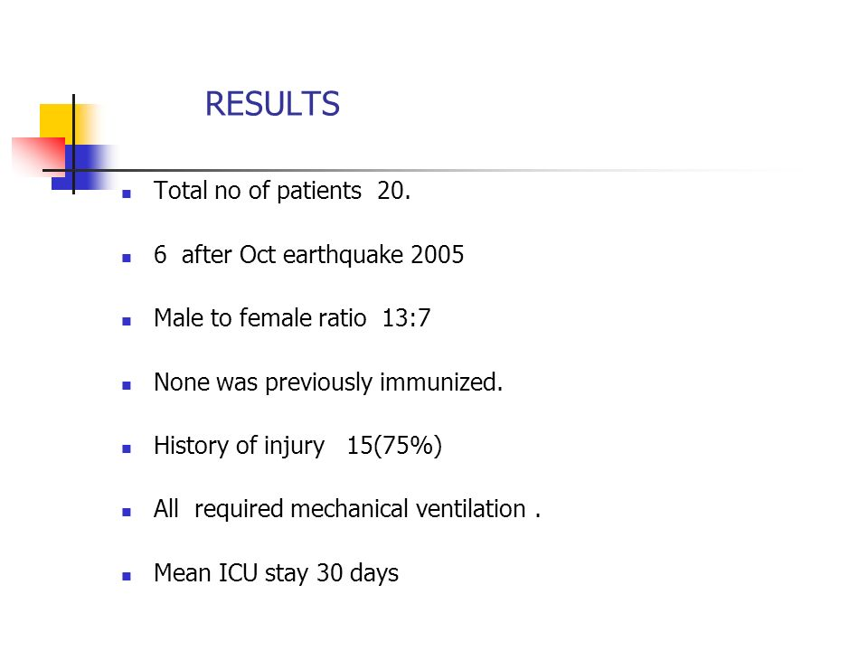 RESULTS Total no of patients 20. 6 after Oct earthquake 2005