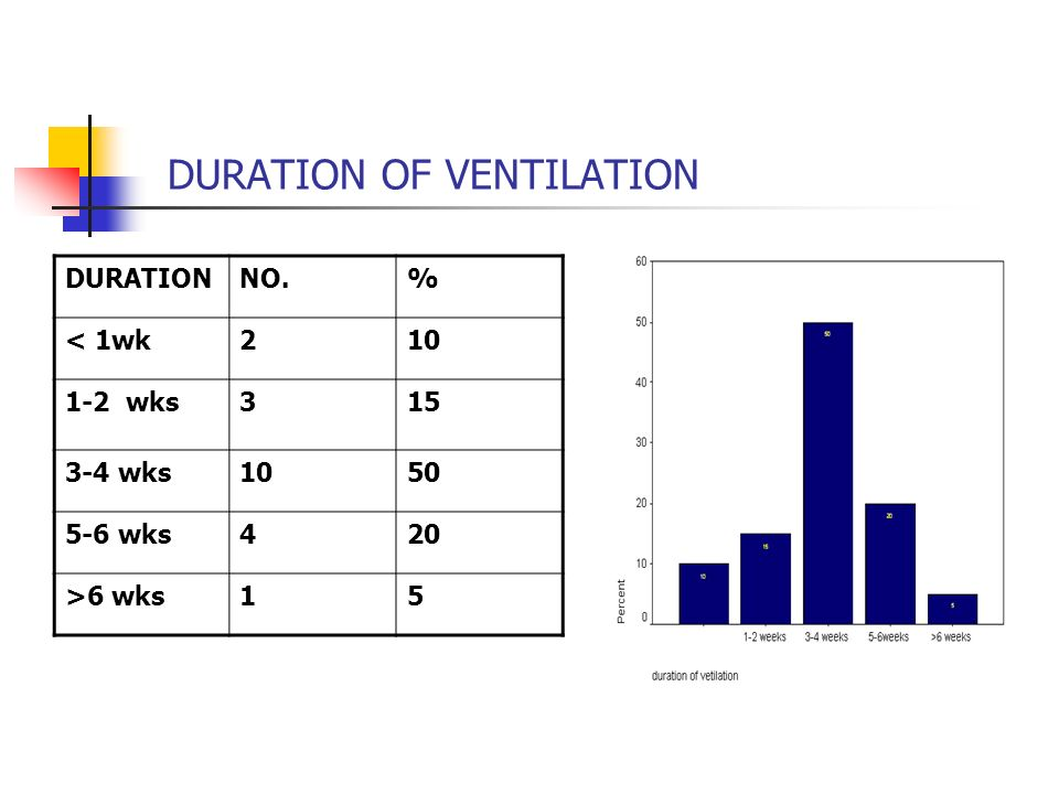 DURATION OF VENTILATION