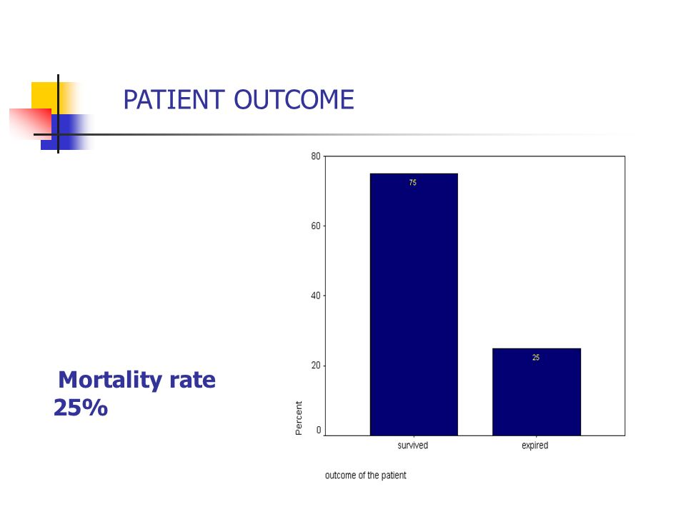 PATIENT OUTCOME Mortality rate 25%