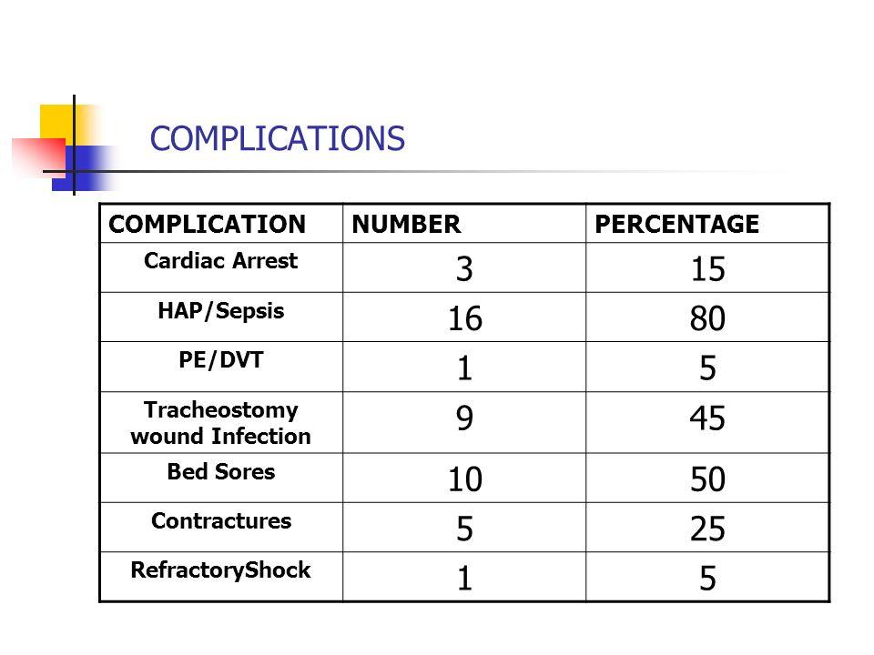 Tracheostomy wound Infection